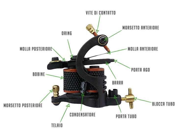 Info grafica macchinetta a bobine - costituzione