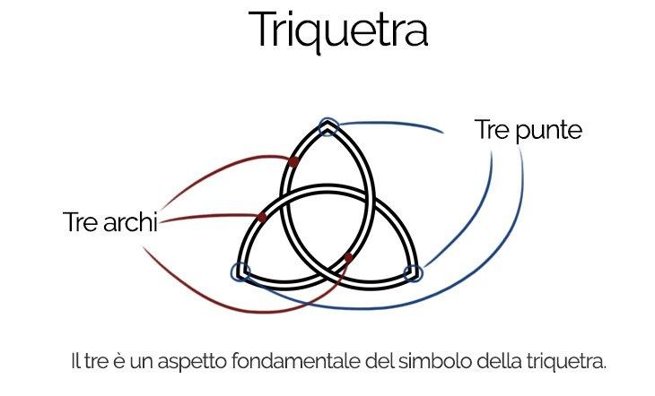 tatuaggio triquetra infografica