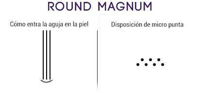 agujas round magnum