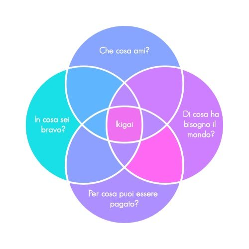 esempio diagramma